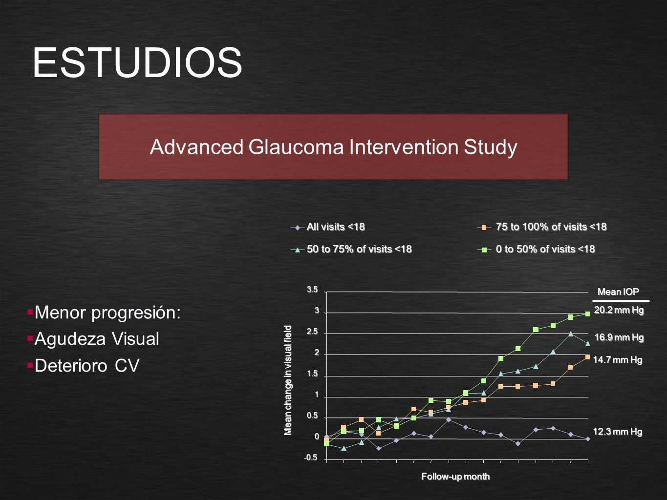 ESTUDIOS Advanced Glaucoma Intervention Study Menor progresión: