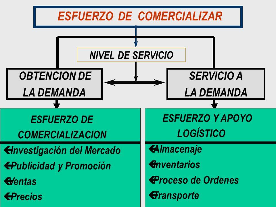 ESFUERZO DE COMERCIALIZAR