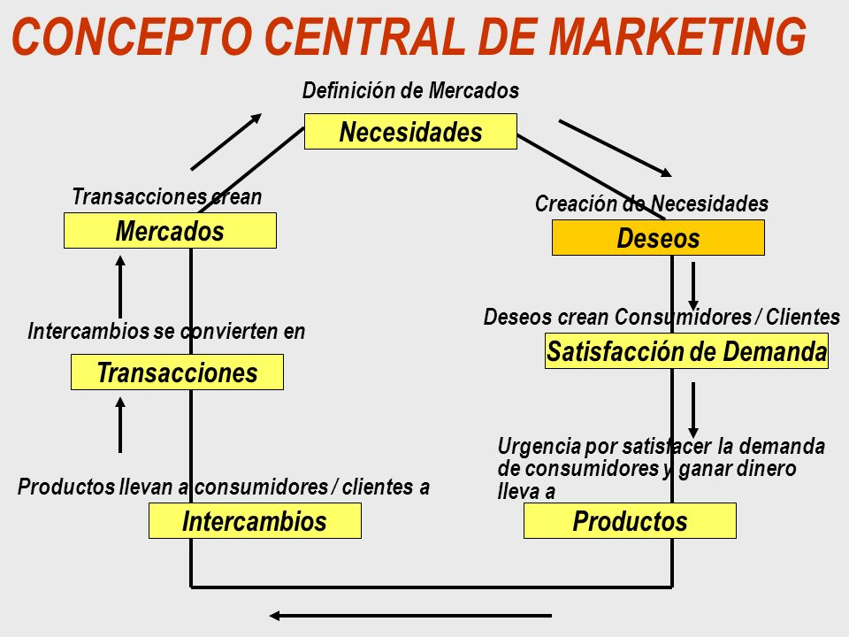 CONCEPTO CENTRAL DE MARKETING