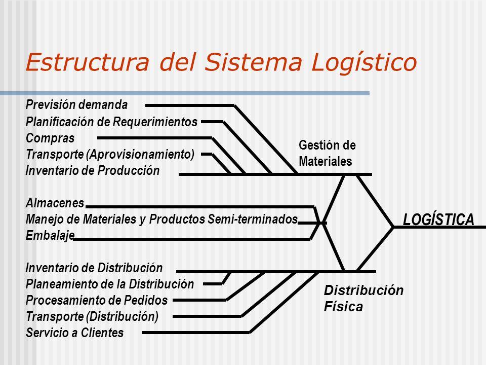 Estructura del Sistema Logístico