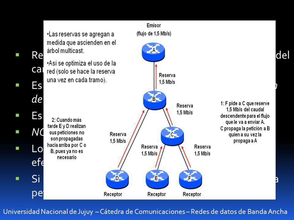 Protocolo RSVP Reserva la capacidad solicitada en todos los routers del camino entre origen y destino.