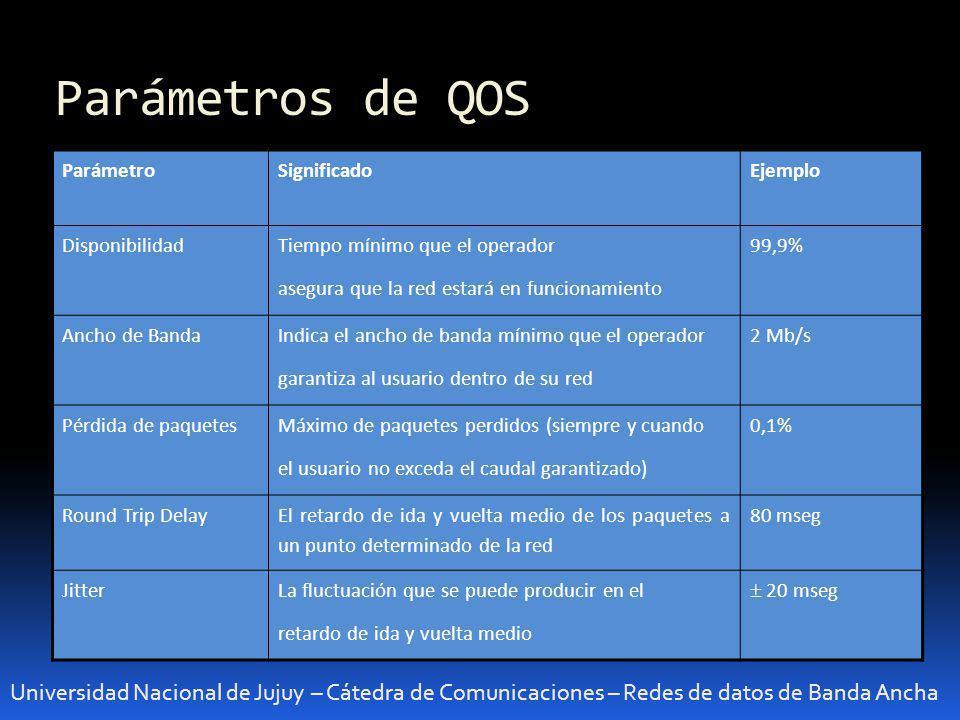 Parámetros de QOS Parámetro. Significado. Ejemplo. Disponibilidad. Tiempo mínimo que el operador.
