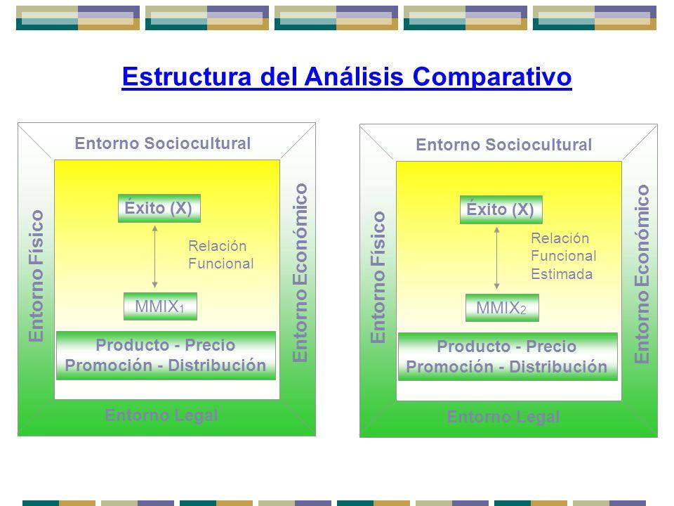 Estructura del Análisis Comparativo