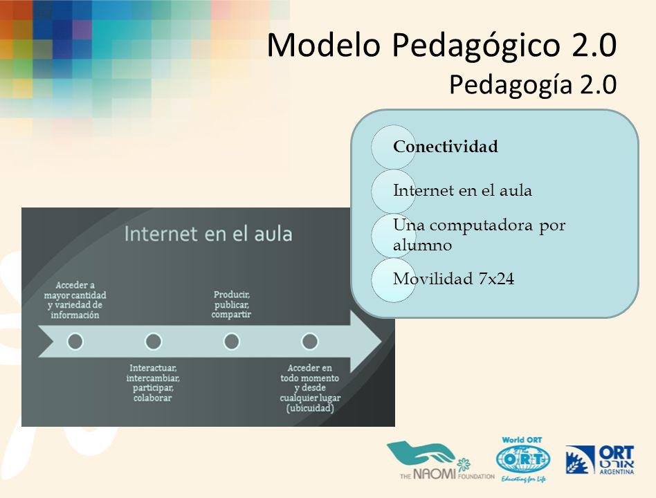 Modelo Pedagógico 2.0 Pedagogía 2.0