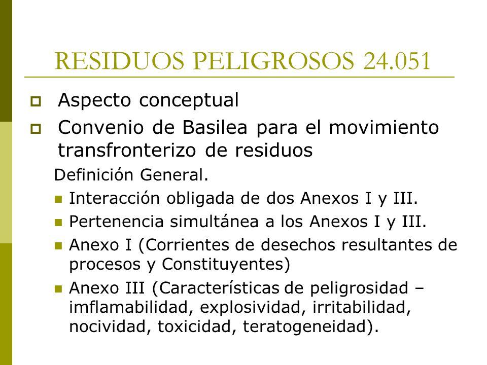 RESIDUOS PELIGROSOS 24.051 Aspecto conceptual
