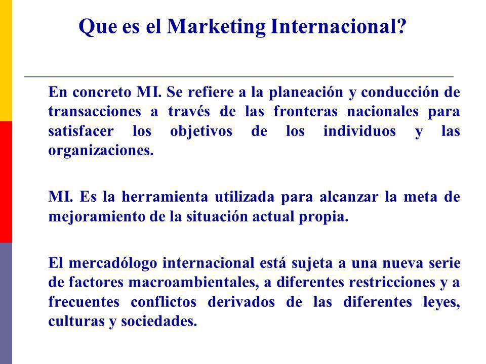 Que es el Marketing Internacional