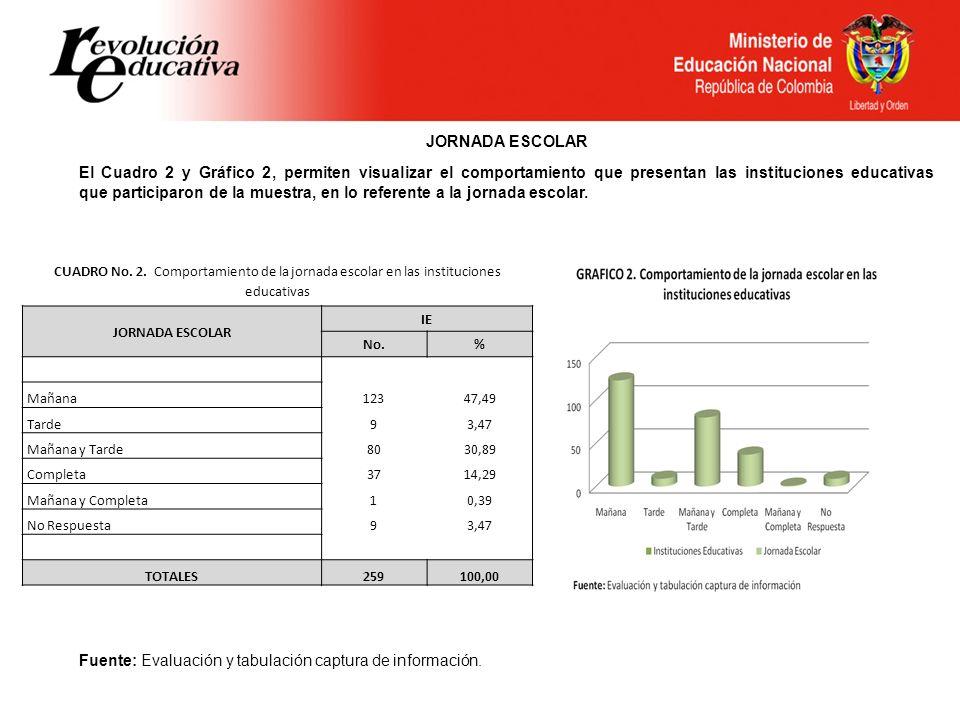 Fuente: Evaluación y tabulación captura de información.