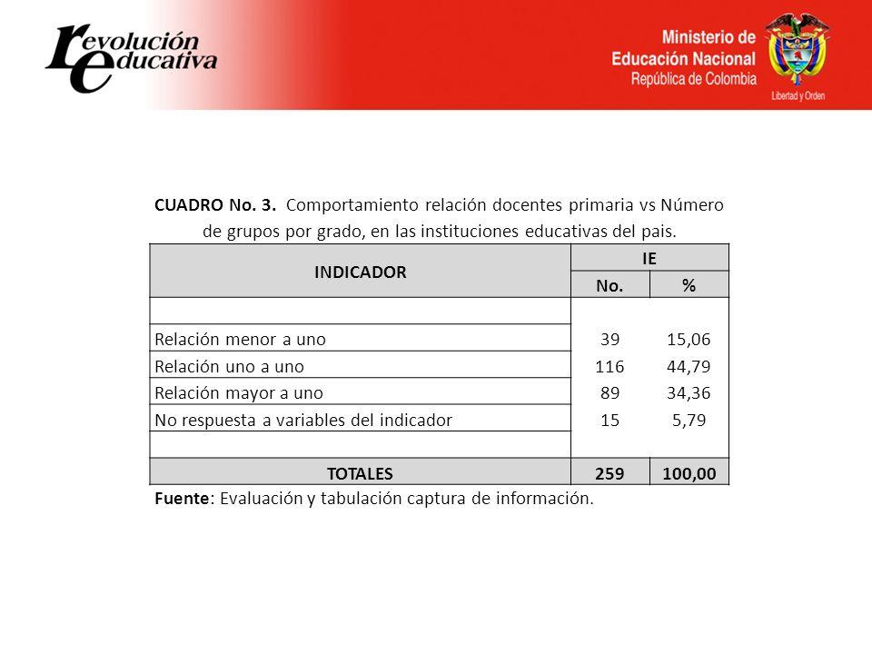 CUADRO No. 3. Comportamiento relación docentes primaria vs Número de grupos por grado, en las instituciones educativas del pais.