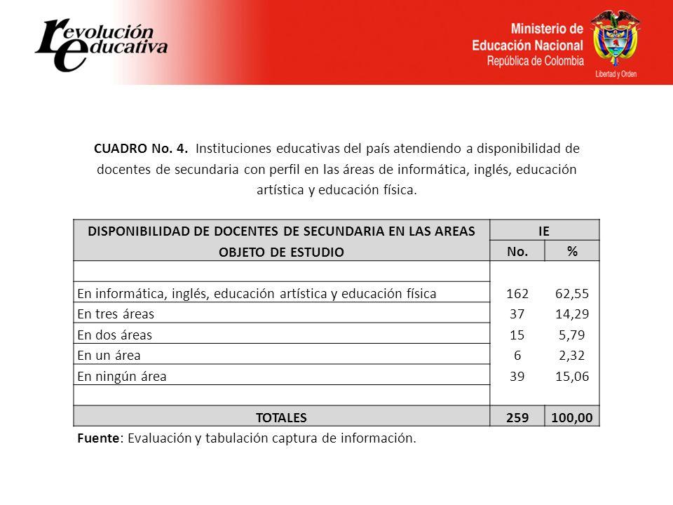CUADRO No. 4. Instituciones educativas del país atendiendo a disponibilidad de docentes de secundaria con perfil en las áreas de informática, inglés, educación artística y educación física.