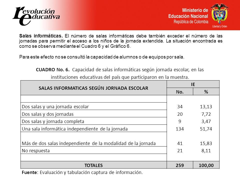 SALAS INFORMATICAS SEGÚN JORNADA ESCOLAR