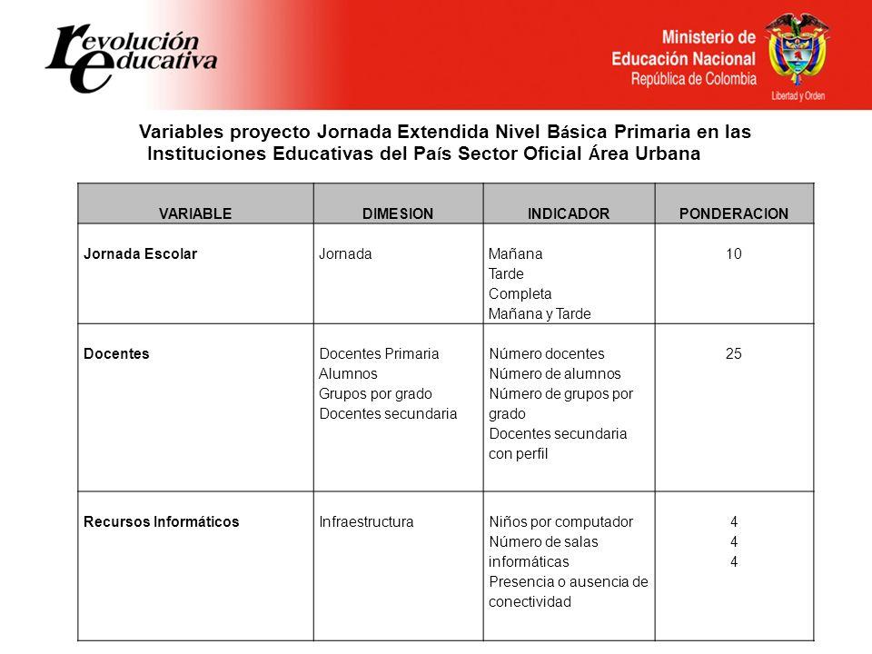 Variables proyecto Jornada Extendida Nivel Básica Primaria en las Instituciones Educativas del País Sector Oficial Área Urbana