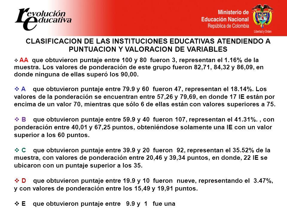 CLASIFICACION DE LAS INSTITUCIONES EDUCATIVAS ATENDIENDO A PUNTUACION Y VALORACION DE VARIABLES