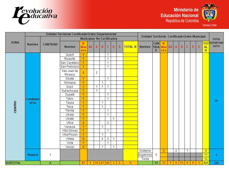 Entidad Territorial Certificada Orden Departamental