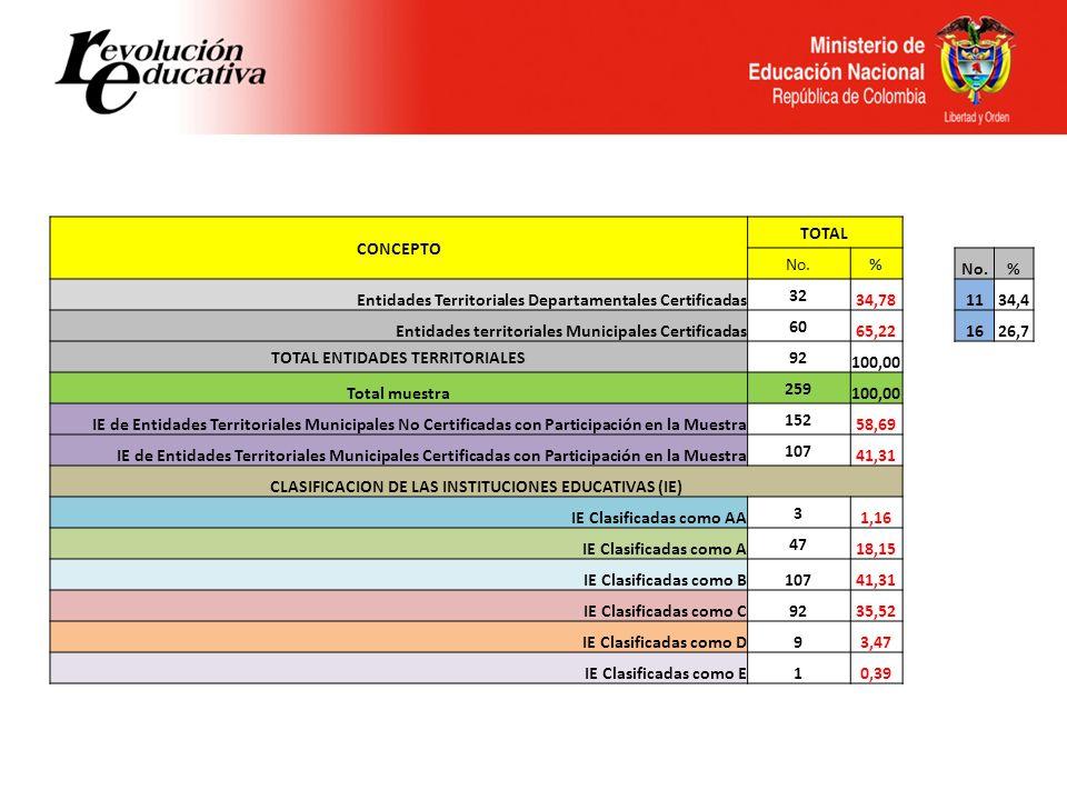 Entidades Territoriales Departamentales Certificadas 32 34,78 11 34,4