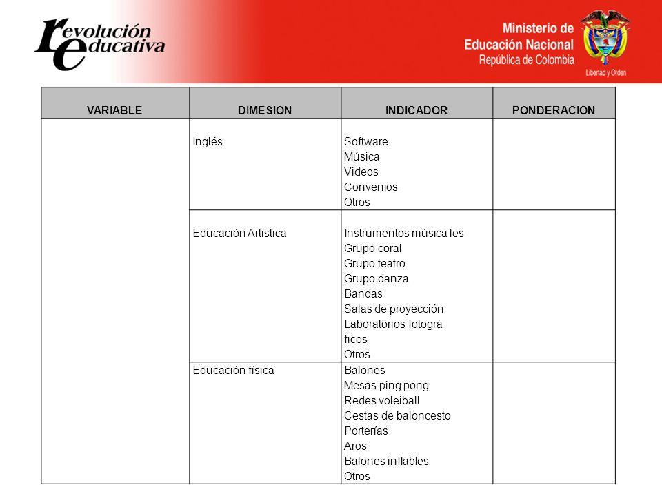 VARIABLEDIMESION. INDICADOR. PONDERACION. Inglés. Software. Música. Videos. Convenios. Otros. Educación Artística.