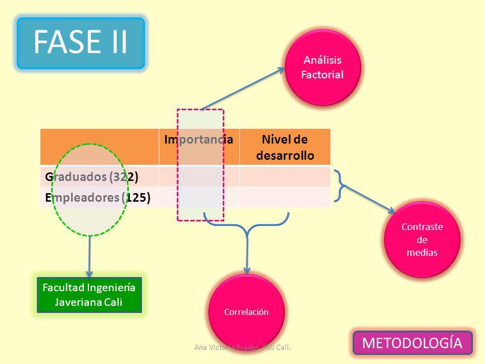 FASE II METODOLOGÍA Importancia Nivel de desarrollo Graduados (322)