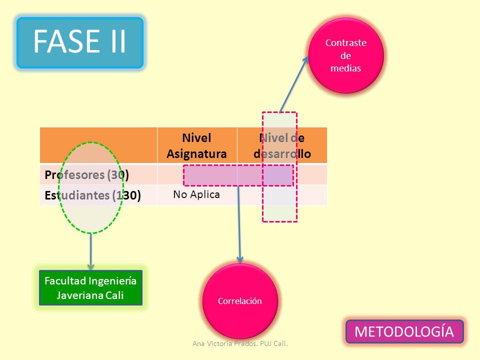 FASE II METODOLOGÍA Nivel Asignatura Nivel de desarrollo