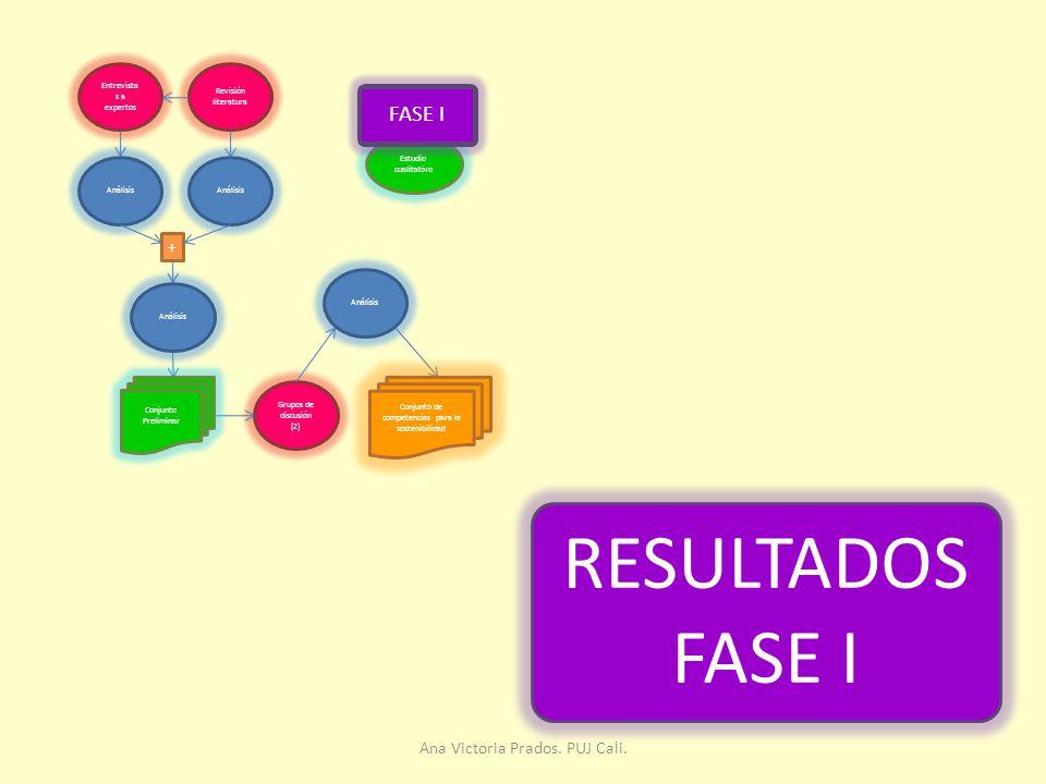 RESULTADOS FASE I FASE I Ana Victoria Prados. PUJ Cali. +