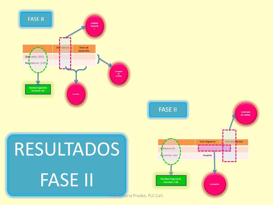 RESULTADOS FASE II FASE II FASE II