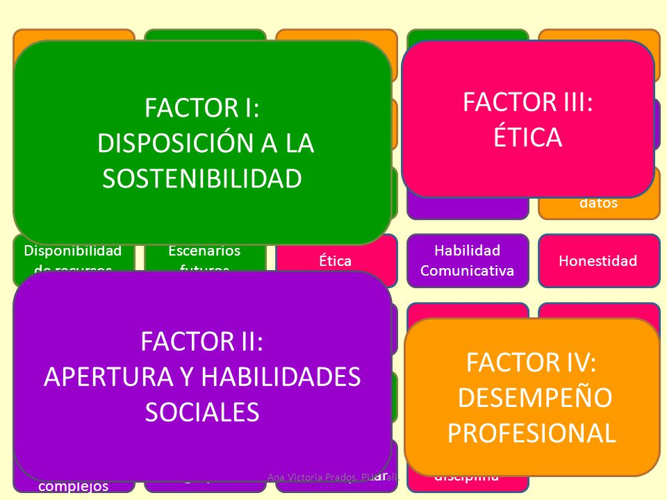 DISPOSICIÓN A LA SOSTENIBILIDAD FACTOR III: ÉTICA