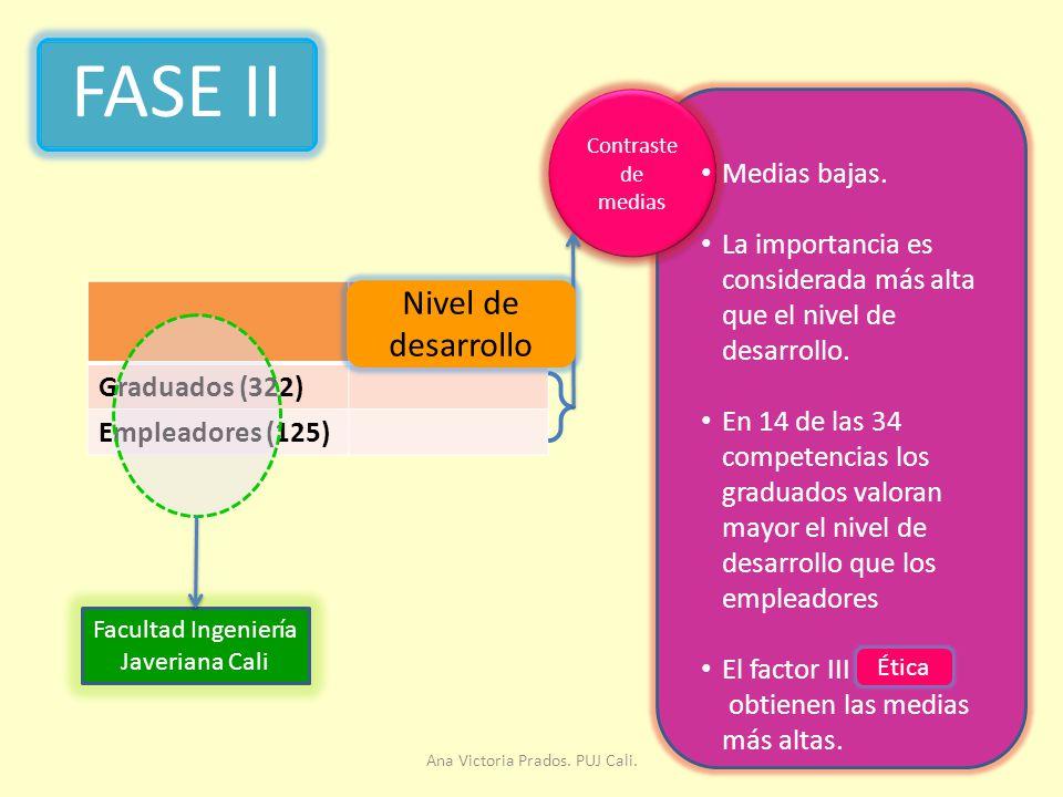 FASE II Nivel de desarrollo Medias bajas. Nivel de desarrollo