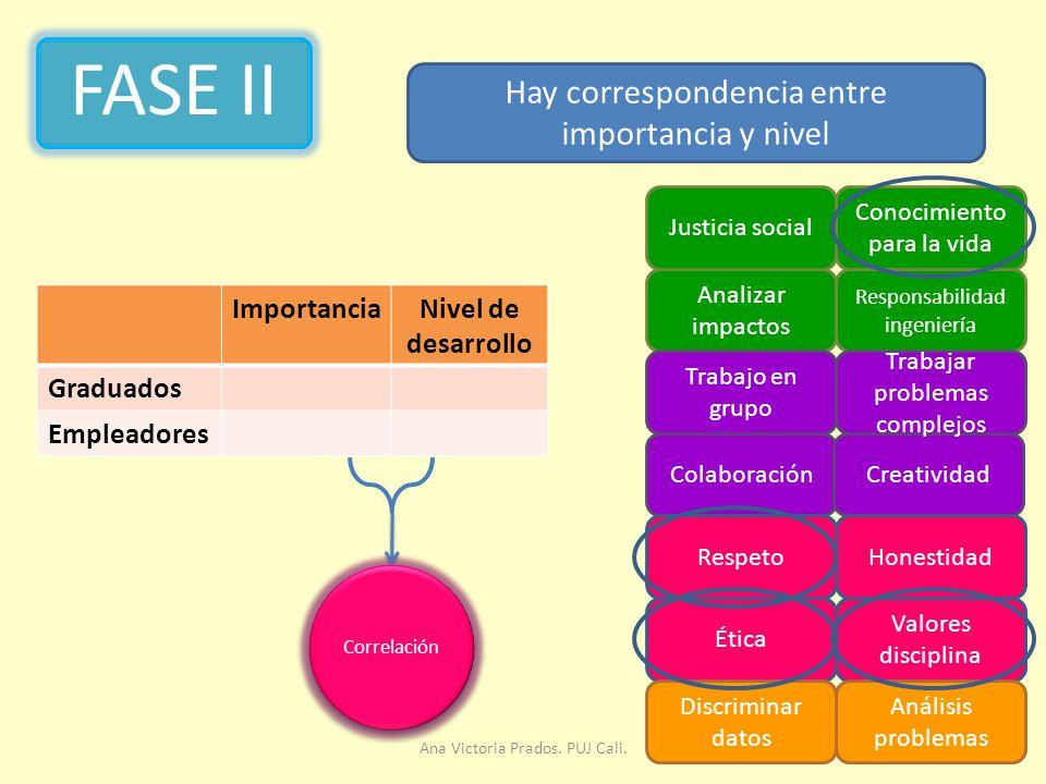 FASE II Hay correspondencia entre importancia y nivel Importancia