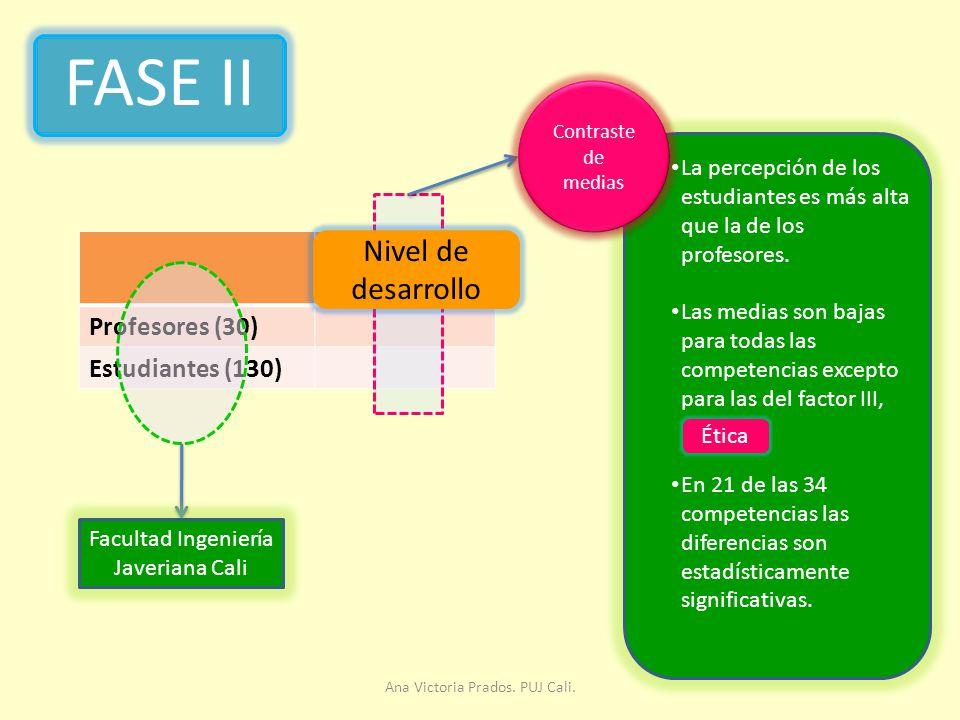 FASE II Nivel de desarrollo Nivel de desarrollo Profesores (30)