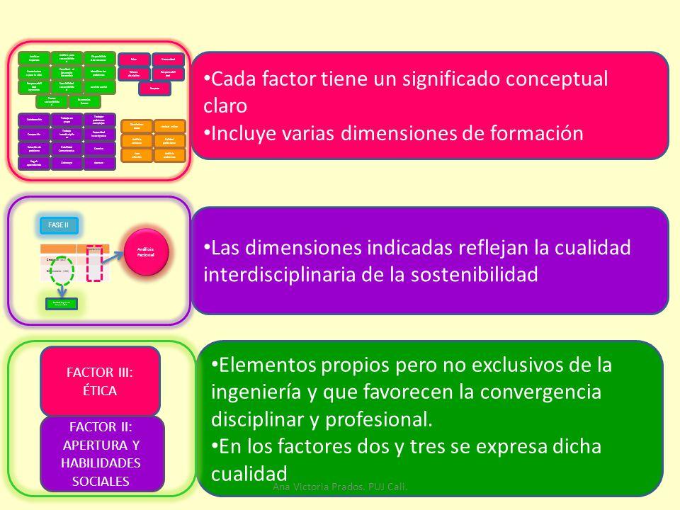 Cada factor tiene un significado conceptual claro