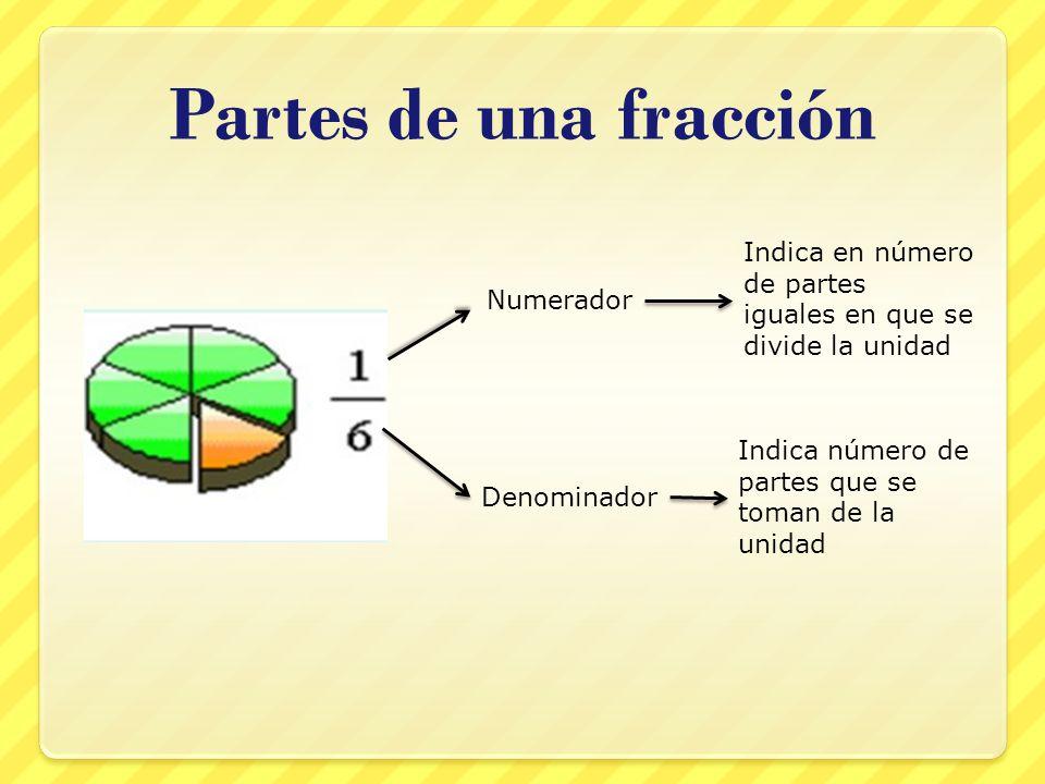 Partes de una fracción Indica en número de partes