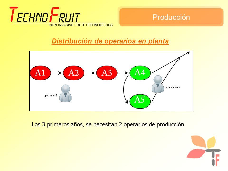 Producción Distribución de operarios en planta