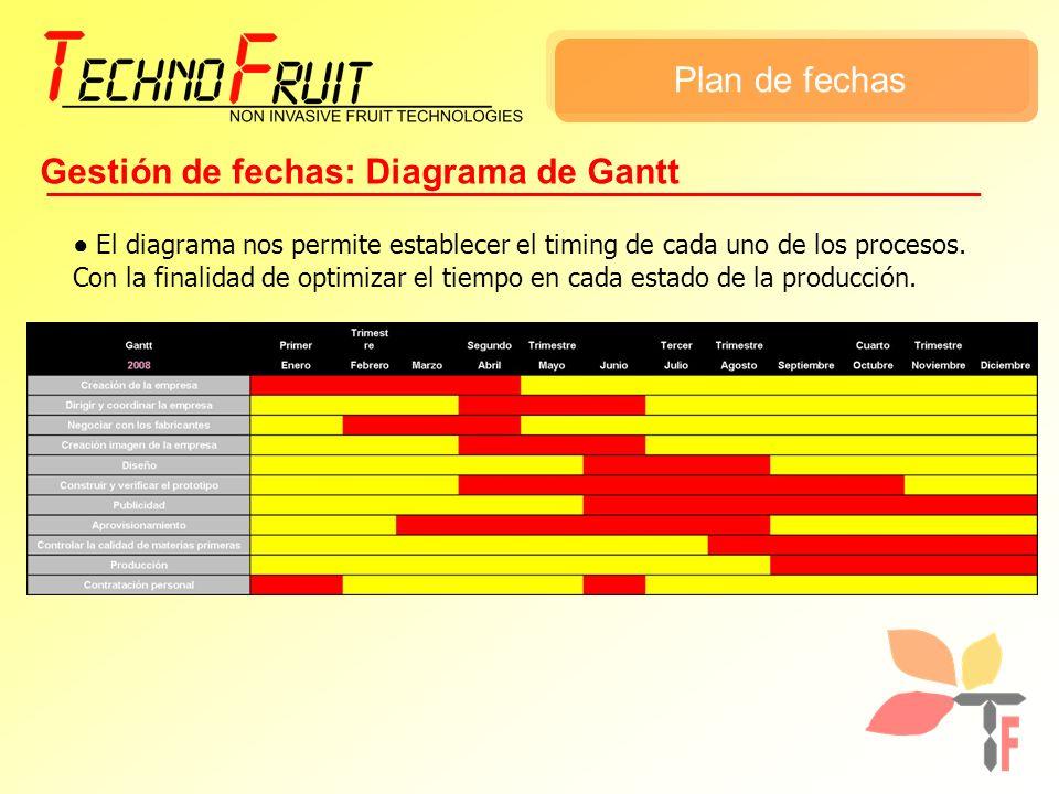 Gestión de fechas: Diagrama de Gantt