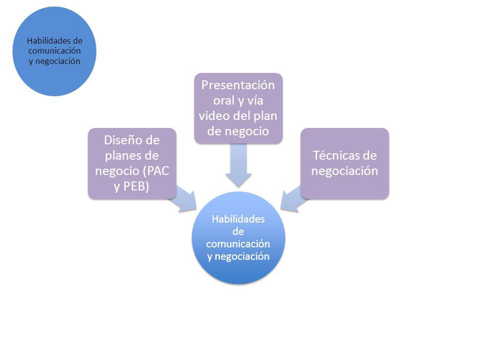 Habilidades de comunicación y negociación