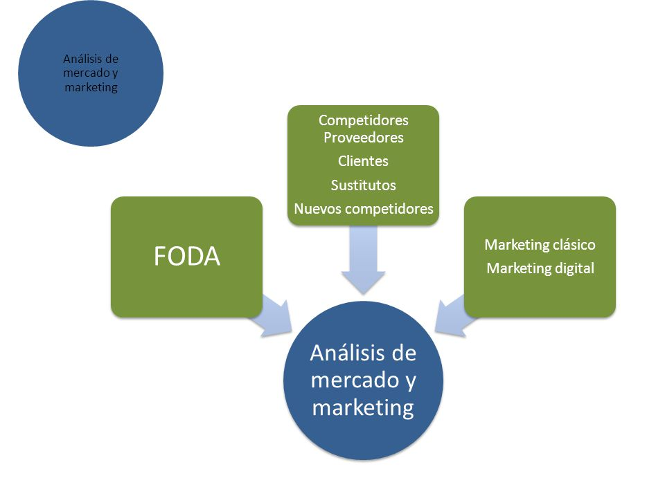 FODA Análisis de mercado y marketing Análisis de mercado y marketing