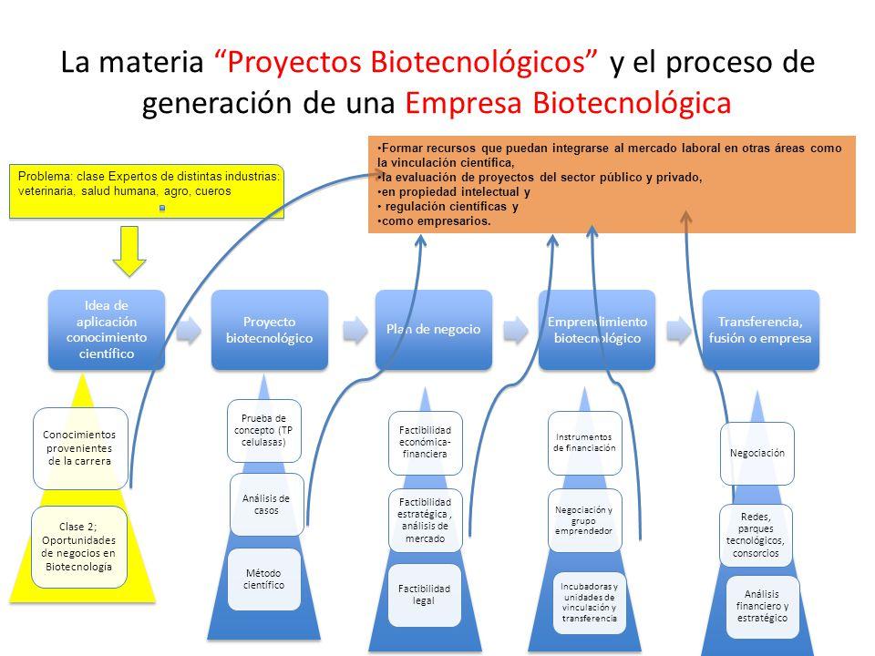 La materia Proyectos Biotecnológicos y el proceso de generación de una Empresa Biotecnológica