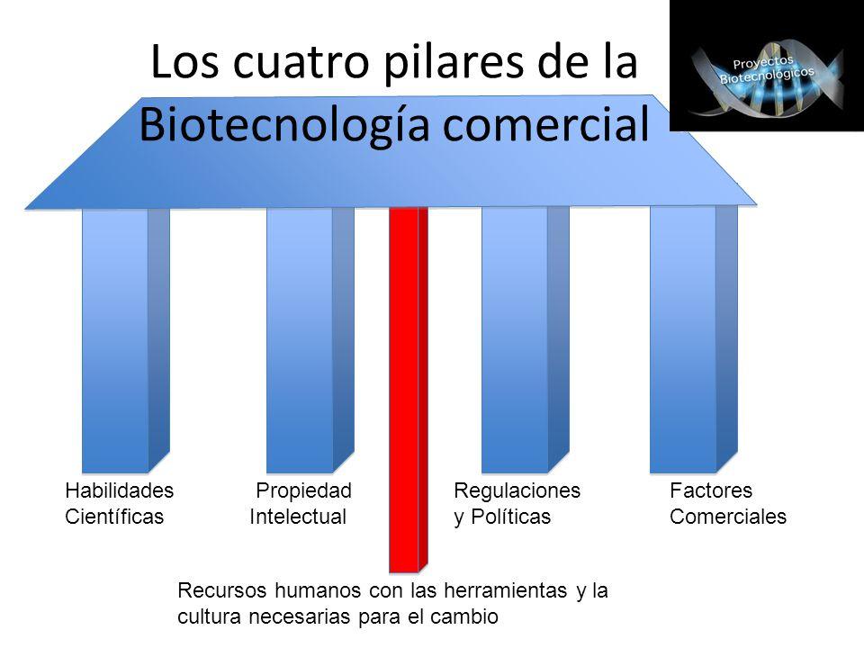 Los cuatro pilares de la Biotecnología comercial