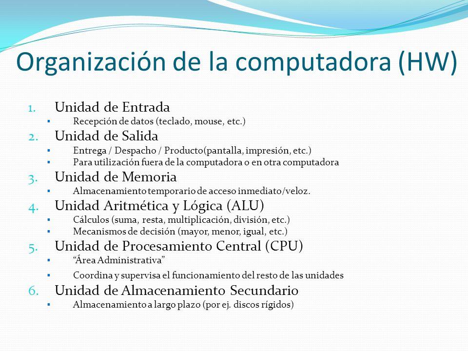 Organización de la computadora (HW)