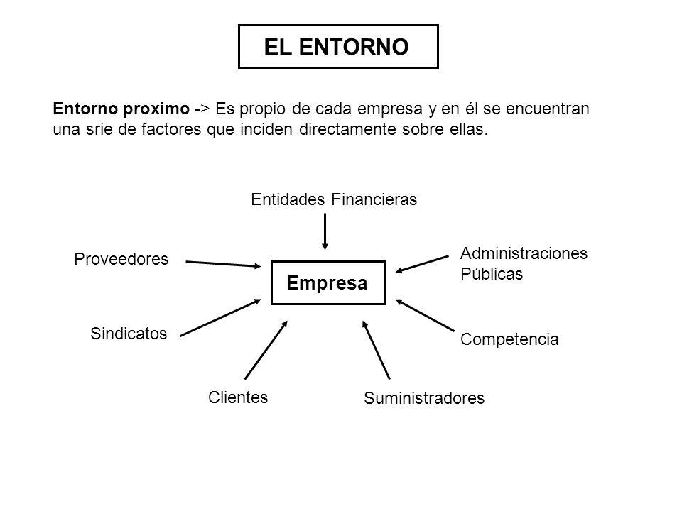 EL ENTORNO Entorno proximo -> Es propio de cada empresa y en él se encuentran una srie de factores que inciden directamente sobre ellas.