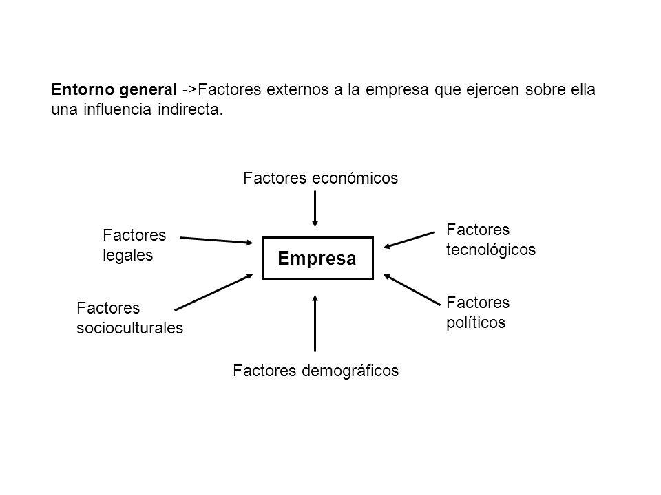 Entorno general ->Factores externos a la empresa que ejercen sobre ella una influencia indirecta.