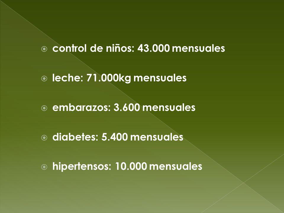 control de niños: 43.000 mensuales
