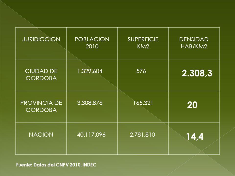 JURIDICCION POBLACION 2010 SUPERFICIE KM2 DENSIDAD HAB/KM2 CIUDAD DE