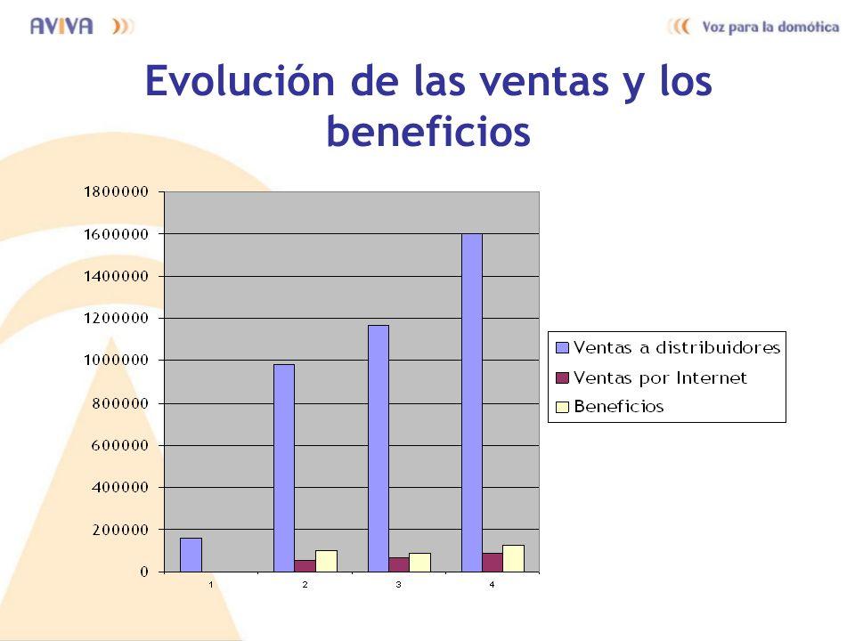 Evolución de las ventas y los beneficios