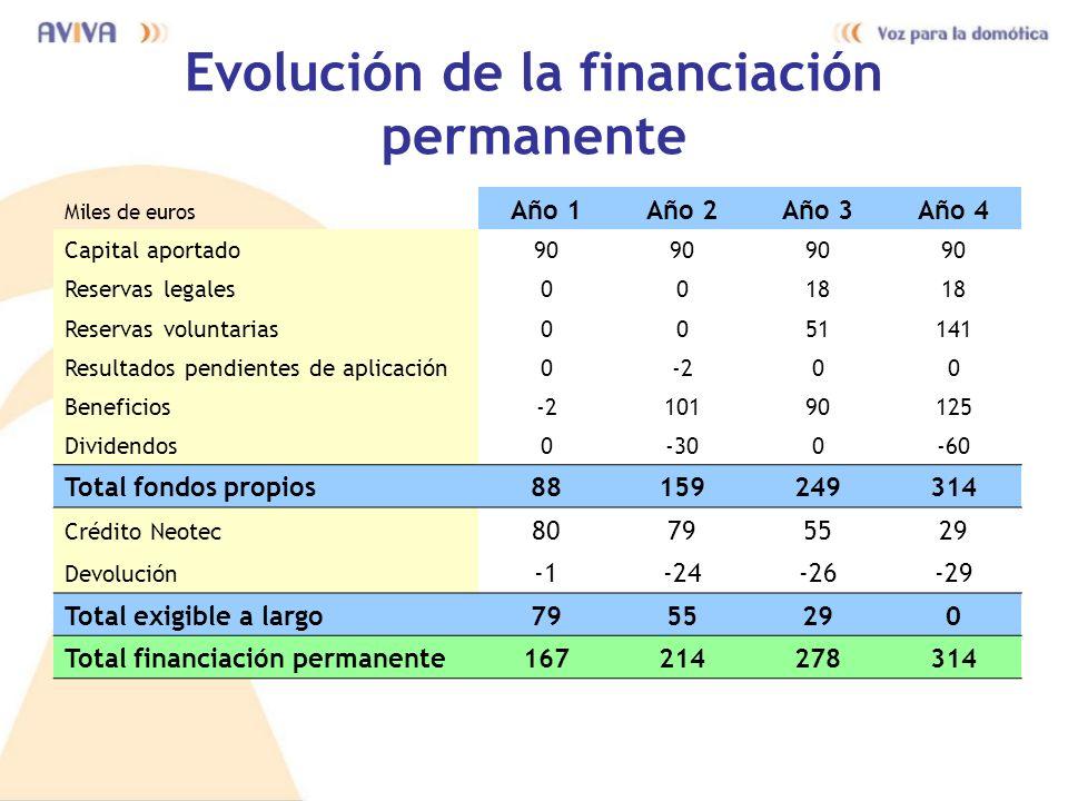 Evolución de la financiación permanente
