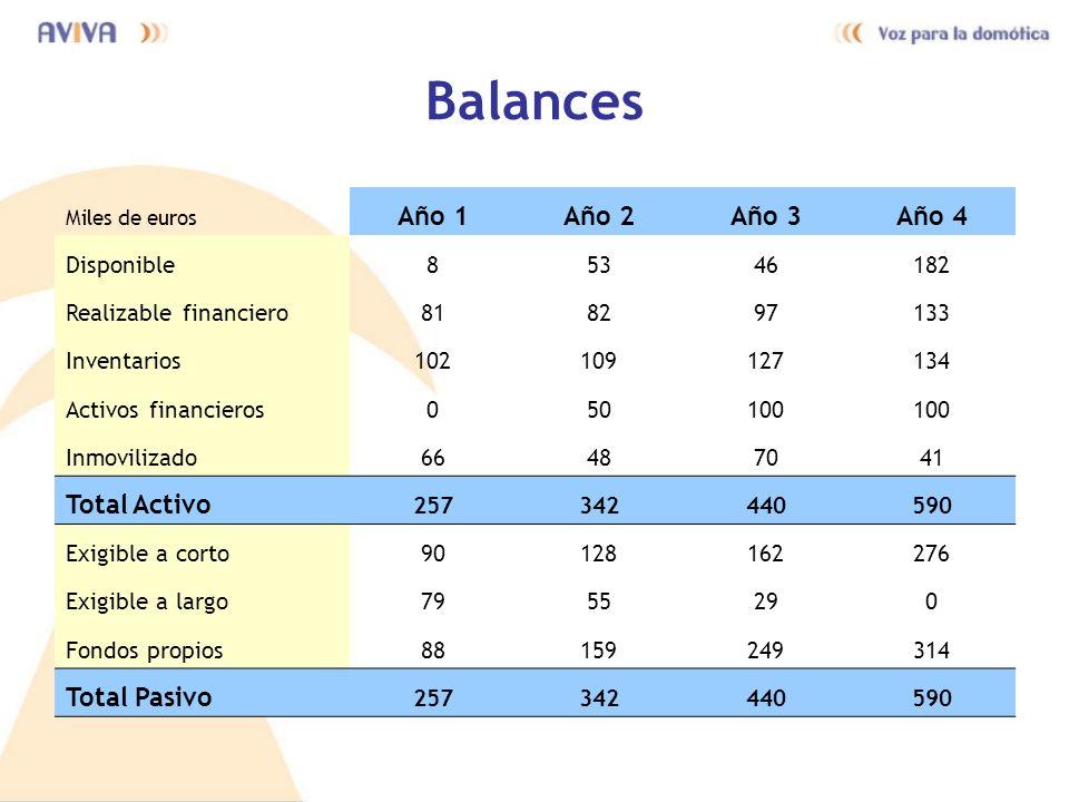 Balances Año 1 Año 2 Año 3 Año 4 Total Activo Total Pasivo Disponible
