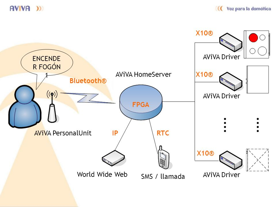 X10® ENCENDER FOGÓN 1. AViVA Driver. AViVA HomeServer. X10® Bluetooth® AViVA Driver. FPGA. AViVA PersonalUnit.