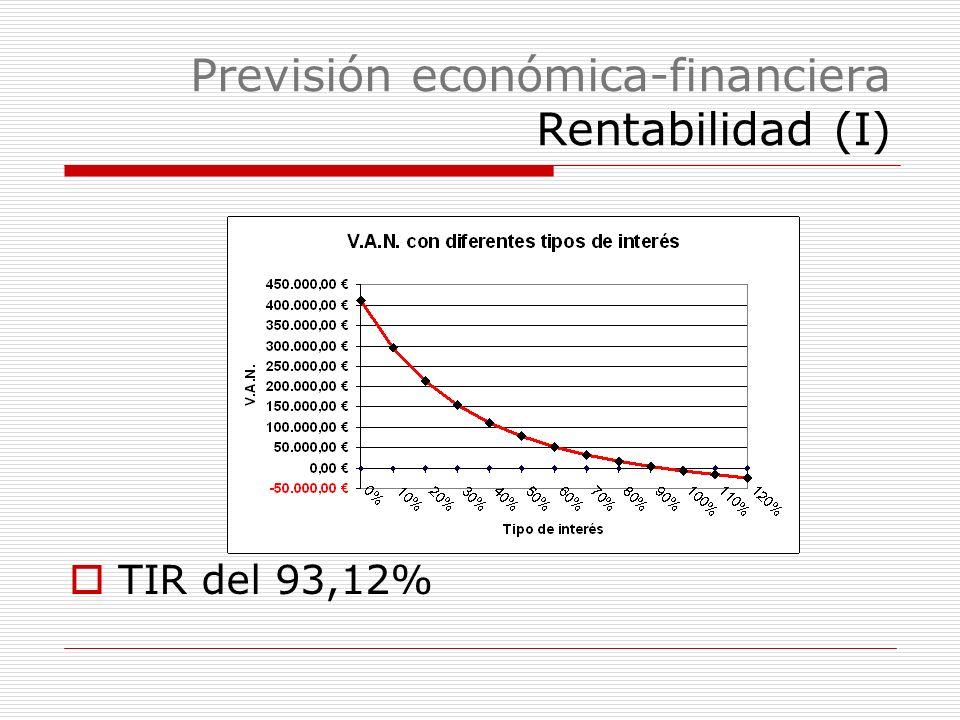 Previsión económica-financiera Rentabilidad (I)