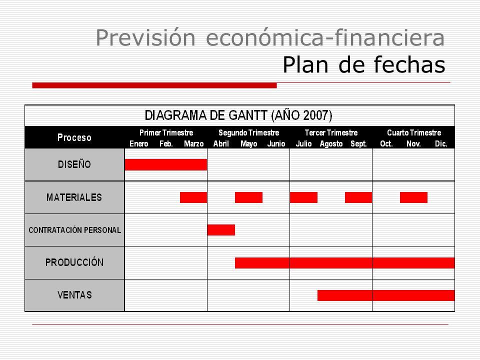 Previsión económica-financiera Plan de fechas