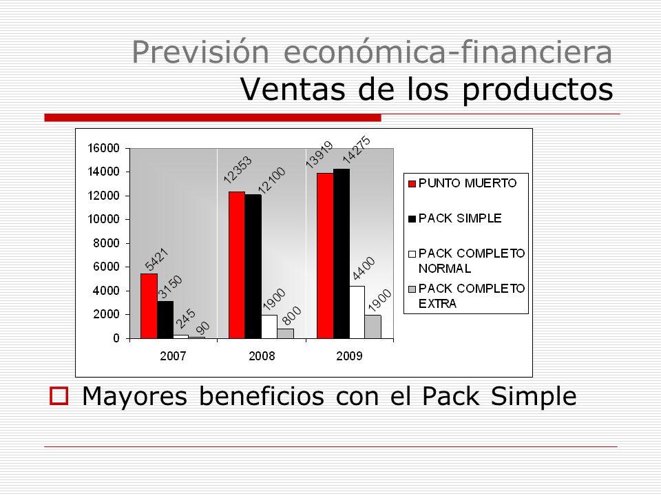 Previsión económica-financiera Ventas de los productos