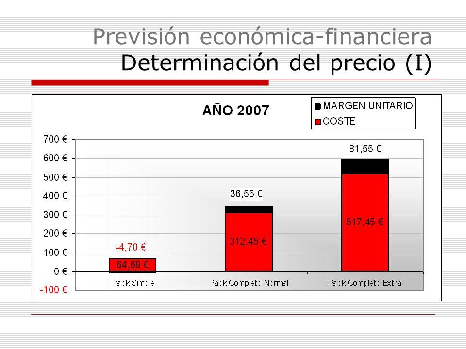 Previsión económica-financiera Determinación del precio (I)