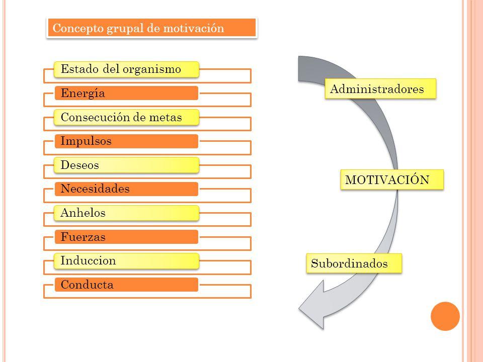 Concepto grupal de motivación