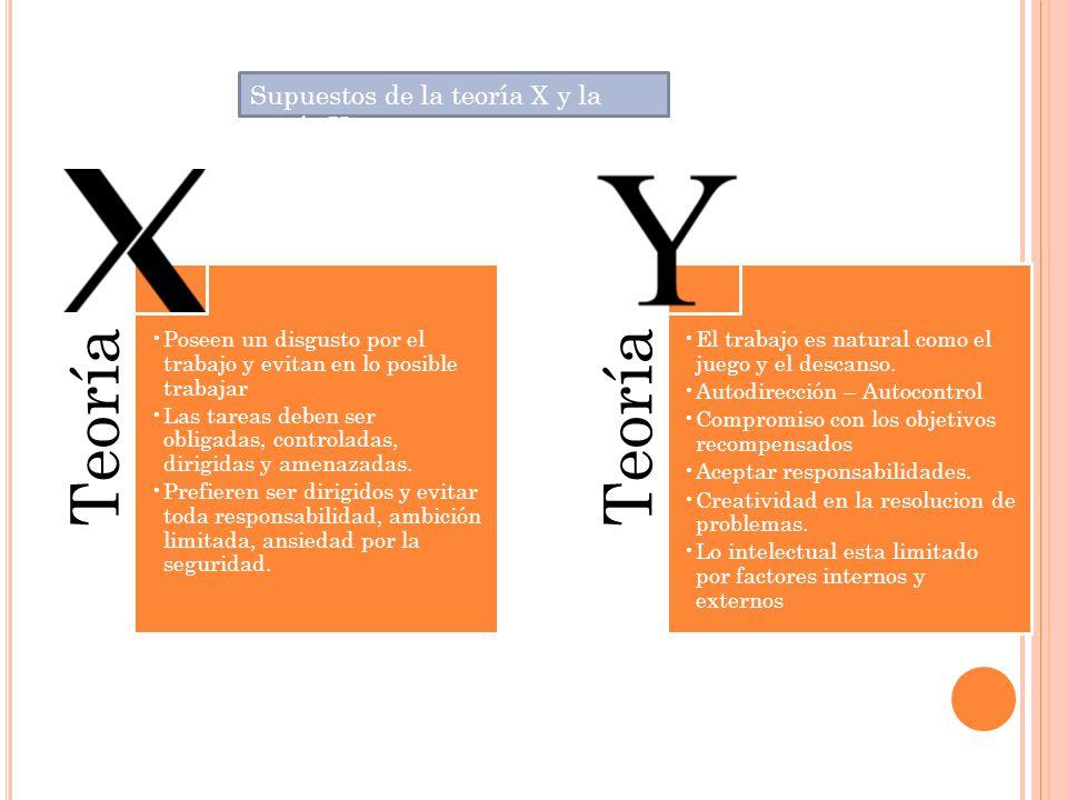 Supuestos de la teoría X y la teoría Y